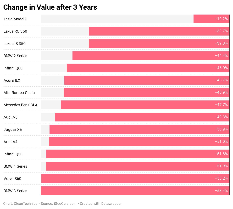 Depreciación de marcas de vehículos en 3 años