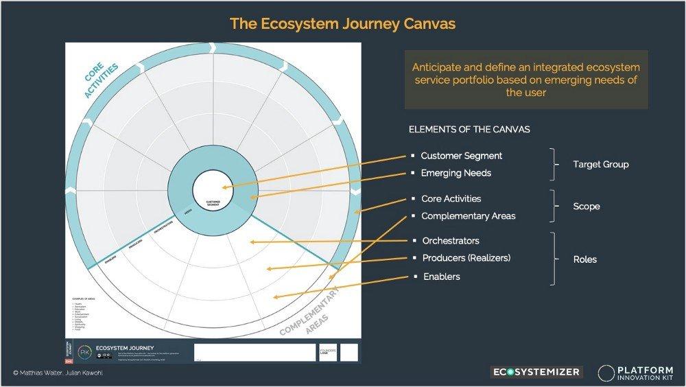 El lienzo del viaje del ecosistema