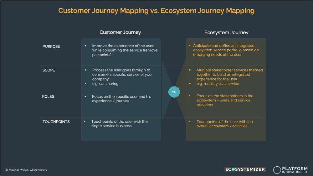 Mapeo de viaje del cliente vs. Mapeo de viaje del ecosistema